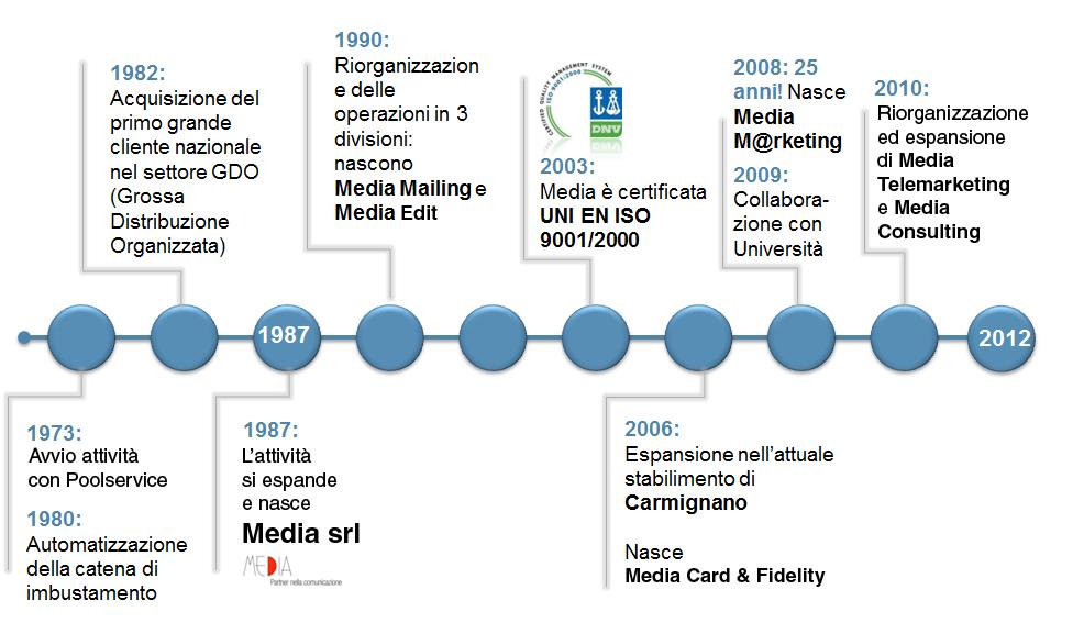 Storia Media Servizi