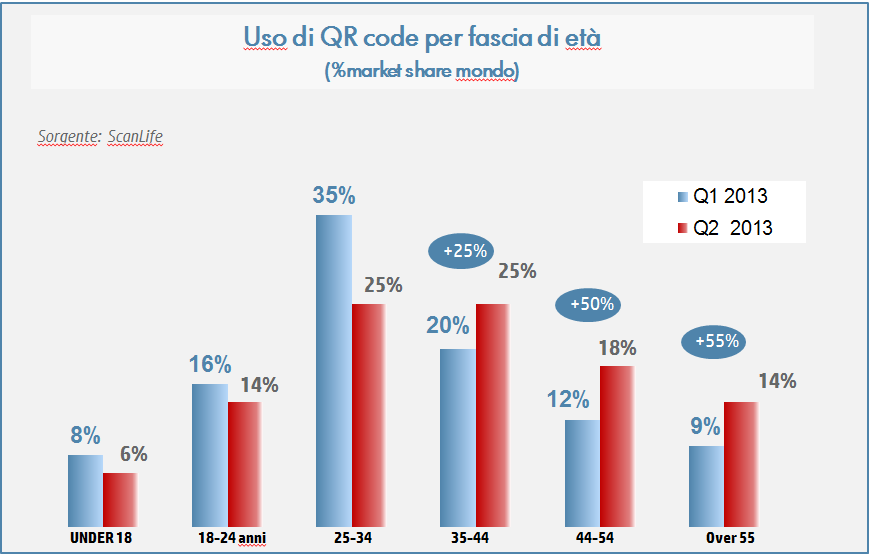 QR-market-share-by-size