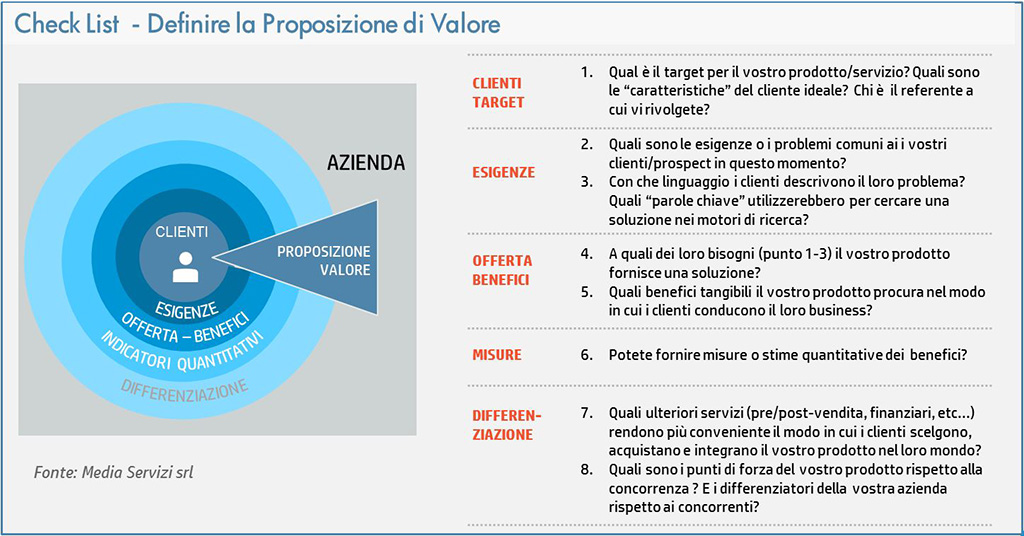 Proposizione-Valore-Marketing-Telemarketing-Media