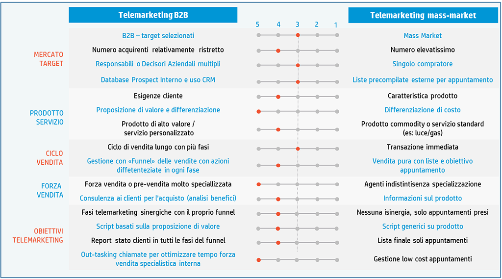 Telemarketing-B2B-modello-scoring-sized
