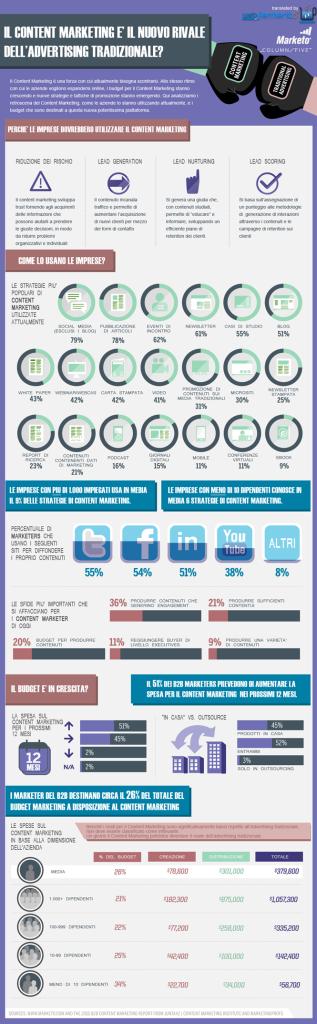 Content-Marketing-Infografica-webinfermento