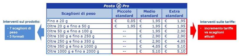 Nuove tariffe Postali 2015.posta4